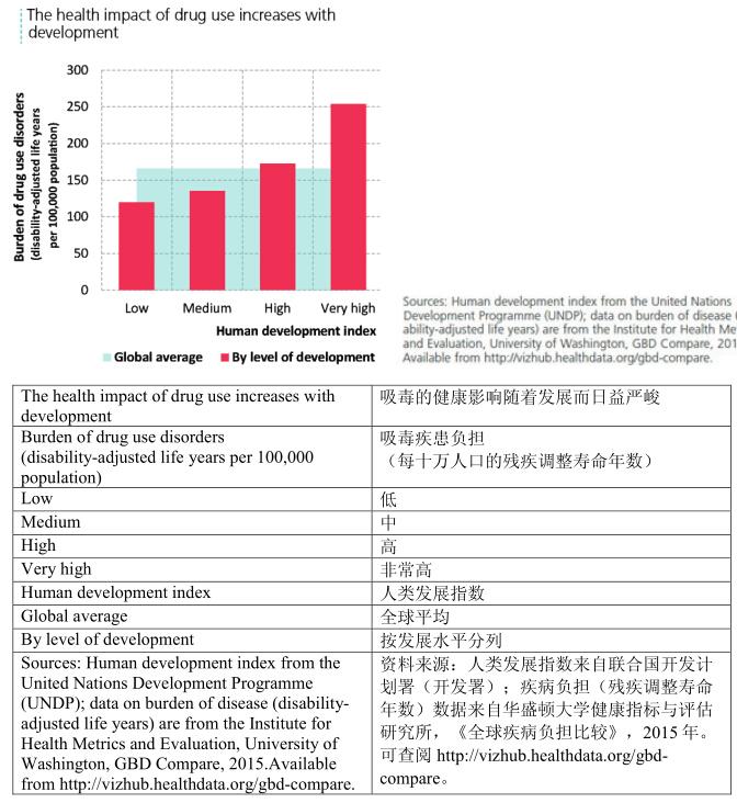 世界吸毒健康报告